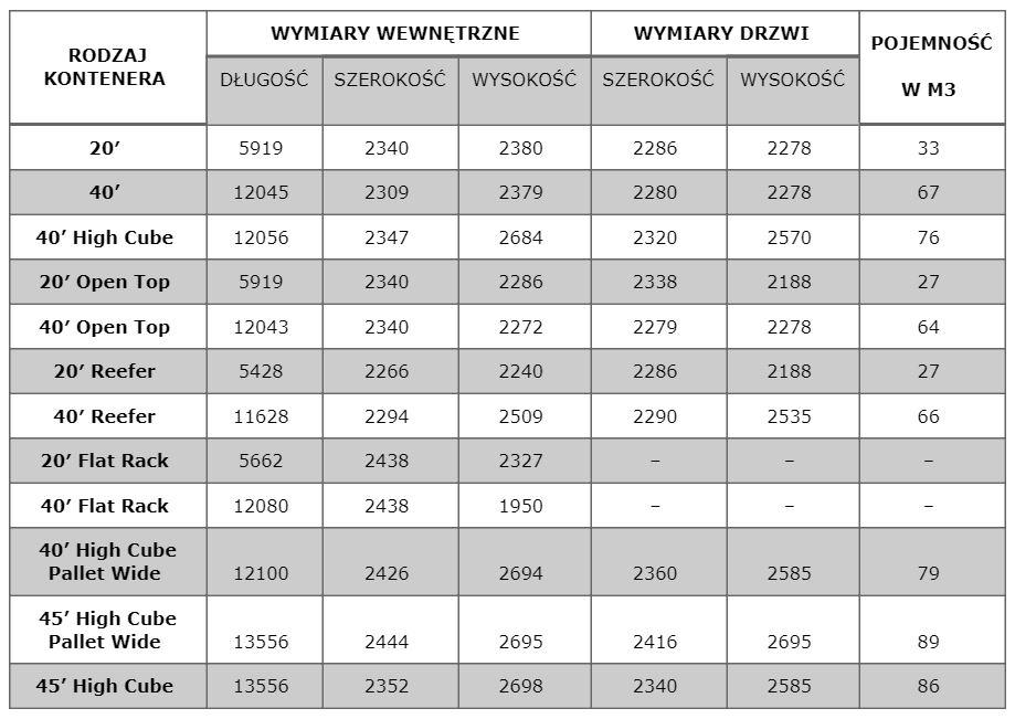 tabela - wymiary kontenerów