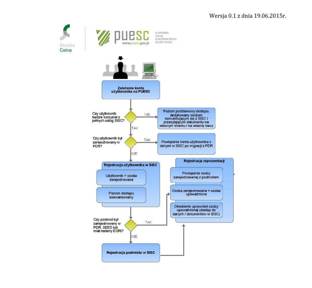 schemat rejestracji w systemie sisc